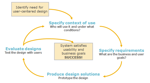 Five Myths Of The Ux Design Process Information Interaction